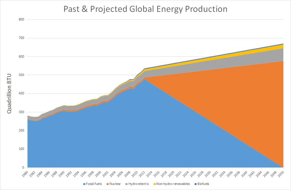Energy production graph
